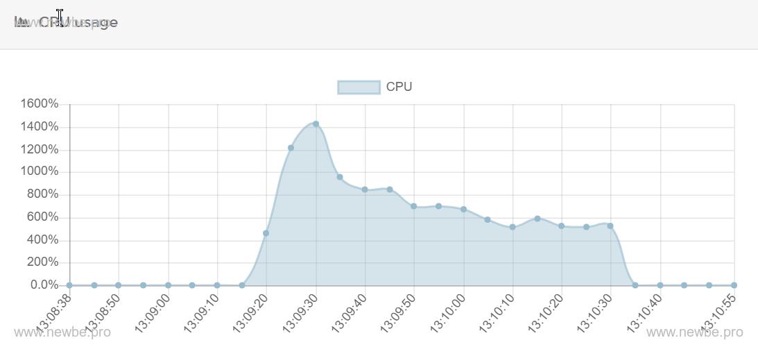 CPU使用情况