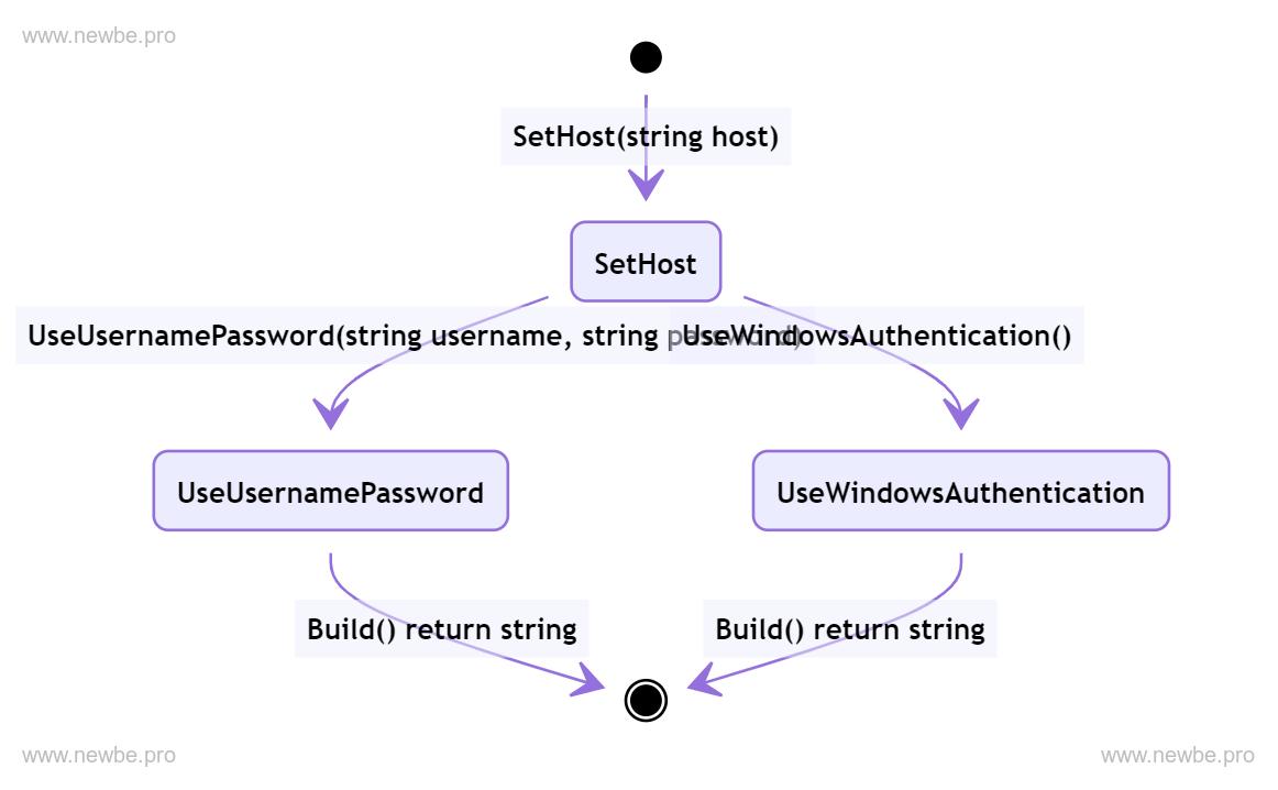 ConnectionStringBuilder